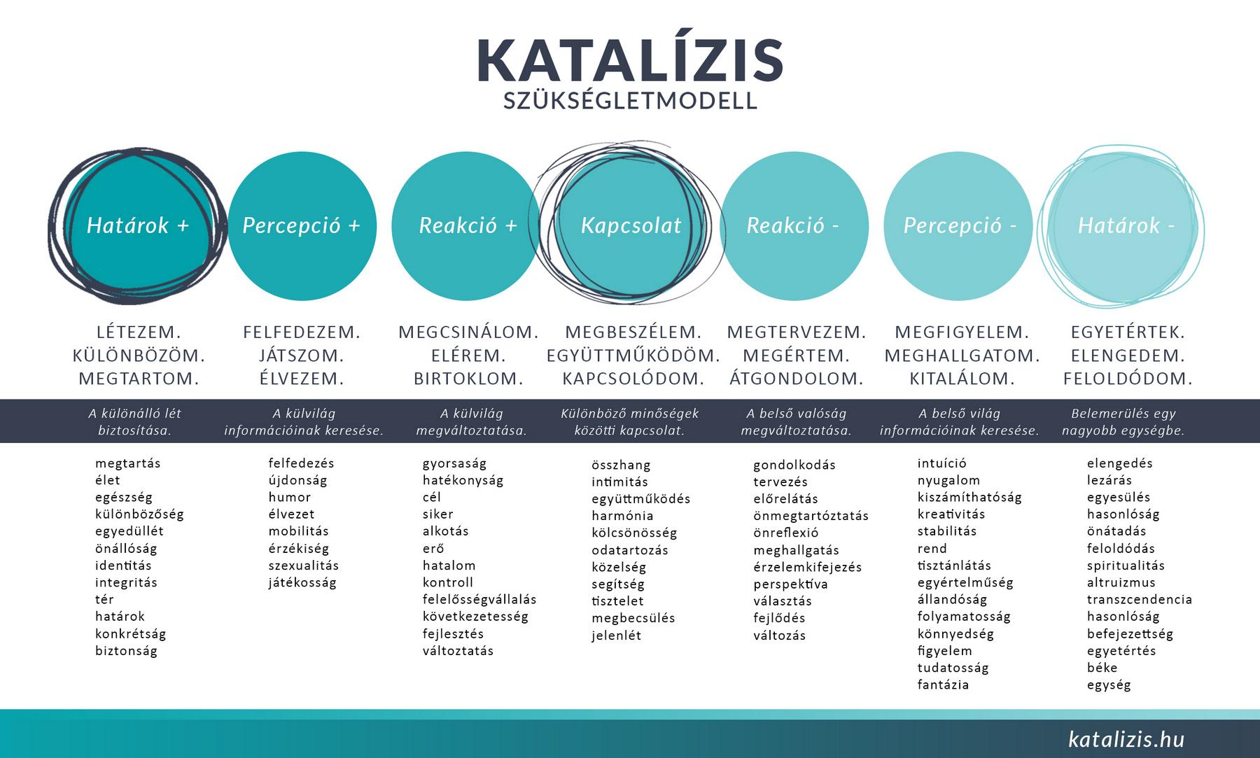Katalízis modell - egy általános motivációs elmélet fejlesztése.