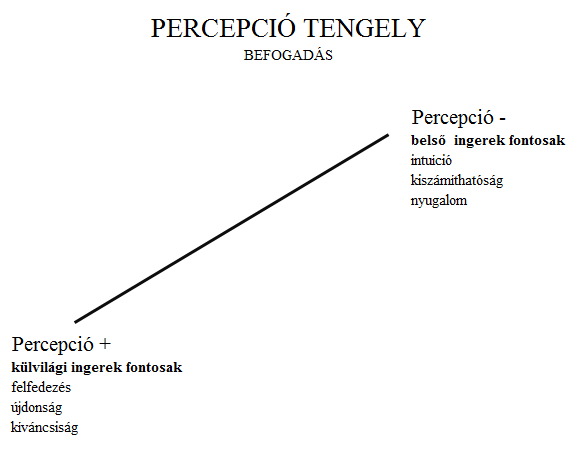 Percepció tengely