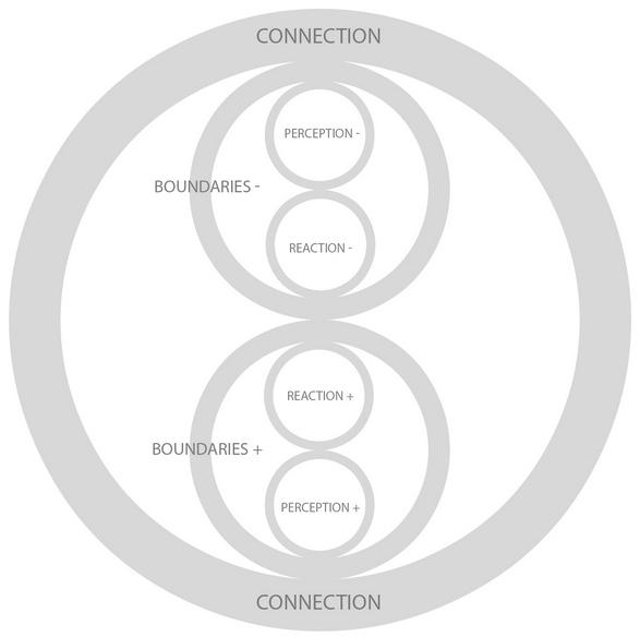 Katalízis modell