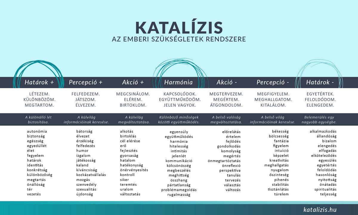 Katalízis - motivációs modell, alapmotívumok, motívációs elmélet